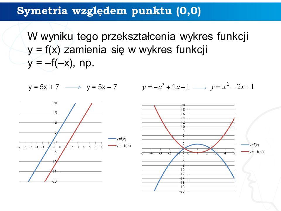 Symetria względem punktu (0,0)