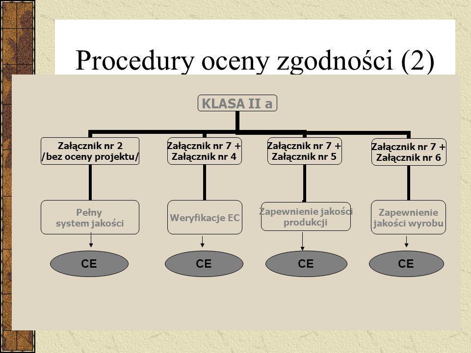 Procedury oceny zgodności (2)