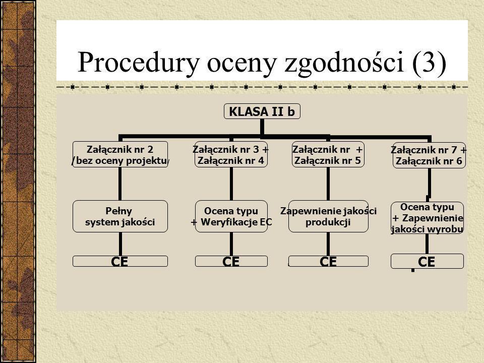 Procedury oceny zgodności (3)
