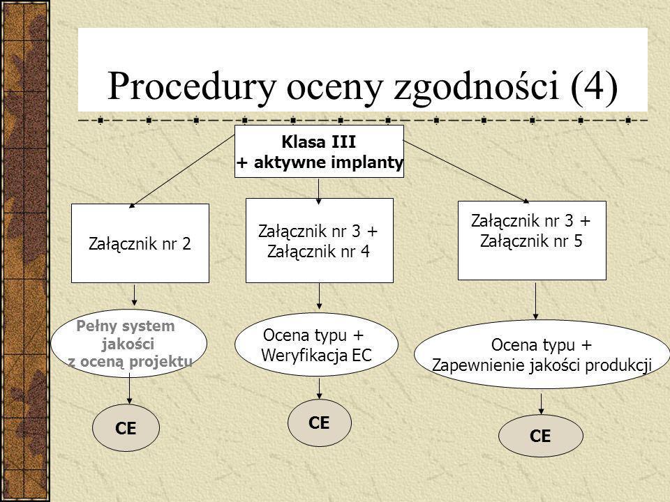 Procedury oceny zgodności (4)