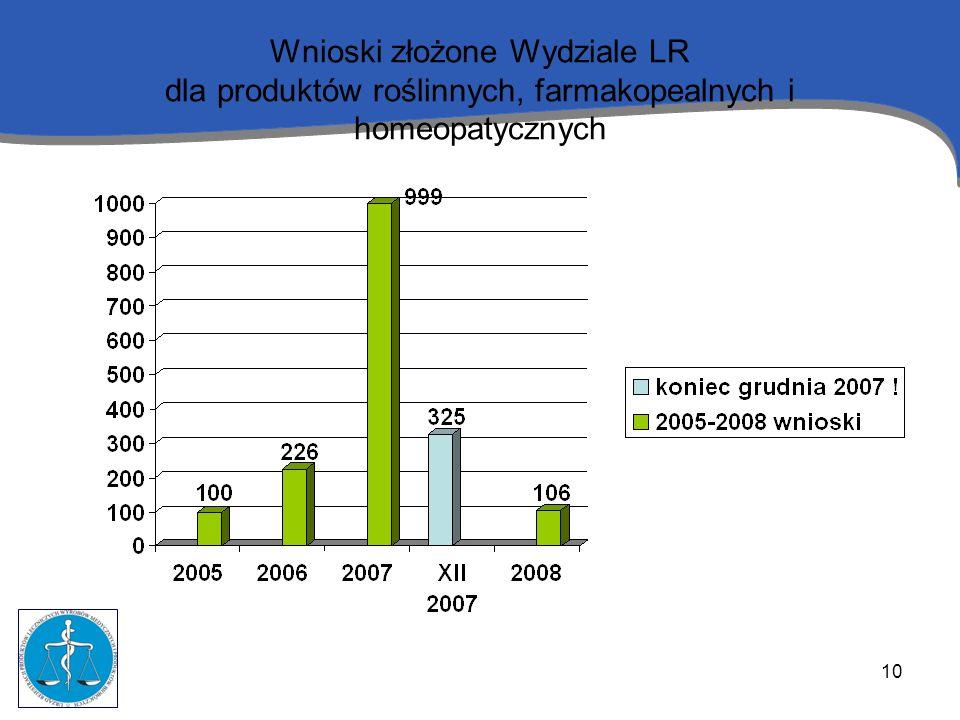 Wnioski złożone Wydziale LR dla produktów roślinnych, farmakopealnych i homeopatycznych