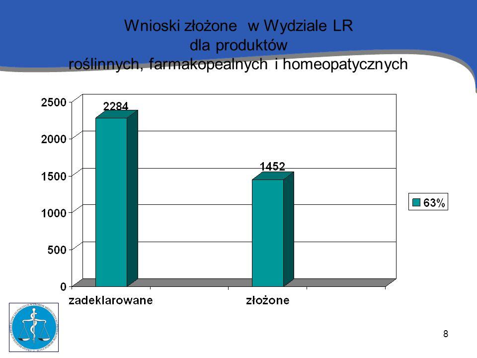 Wnioski złożone w Wydziale LR dla produktów roślinnych, farmakopealnych i homeopatycznych