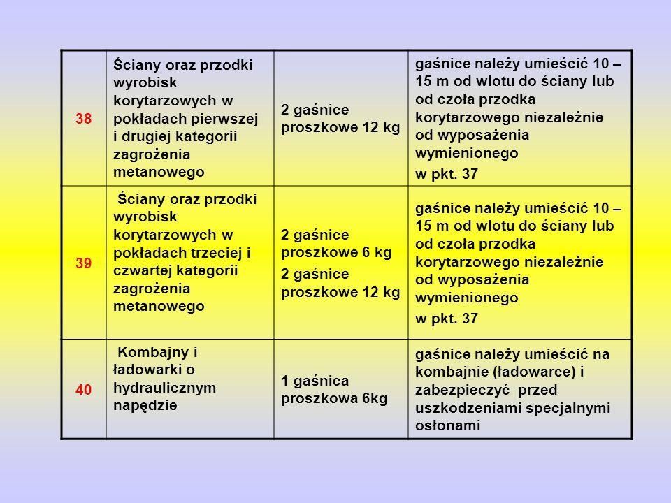 38 Ściany oraz przodki wyrobisk korytarzowych w pokładach pierwszej i drugiej kategorii zagrożenia metanowego.