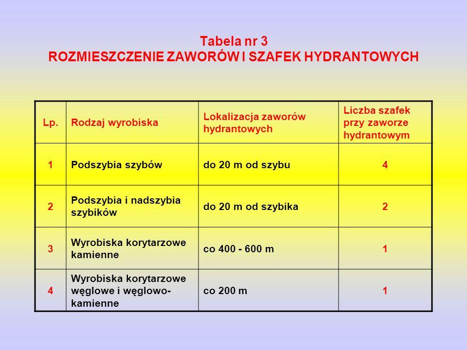Tabela nr 3 ROZMIESZCZENIE ZAWORÓW l SZAFEK HYDRANTOWYCH
