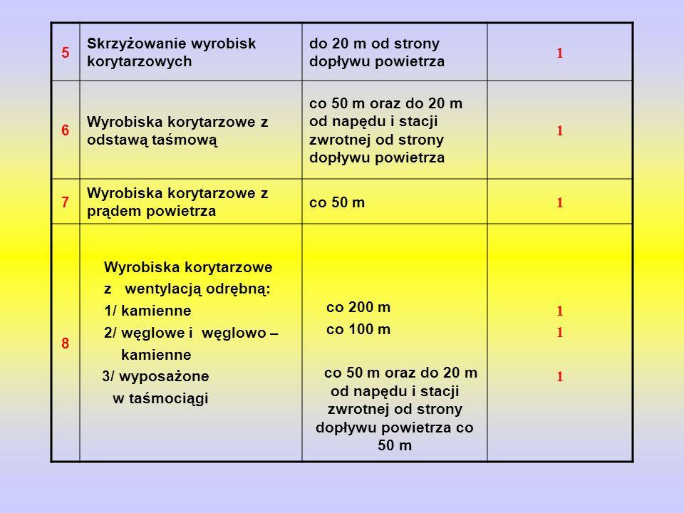5 Skrzyżowanie wyrobisk korytarzowych. do 20 m od strony dopływu powietrza. 1. 6. Wyrobiska korytarzowe z odstawą taśmową.