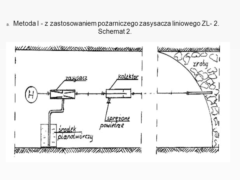 a. Metoda l - z zastosowaniem pożarniczego zasysacza liniowego ZL- 2.