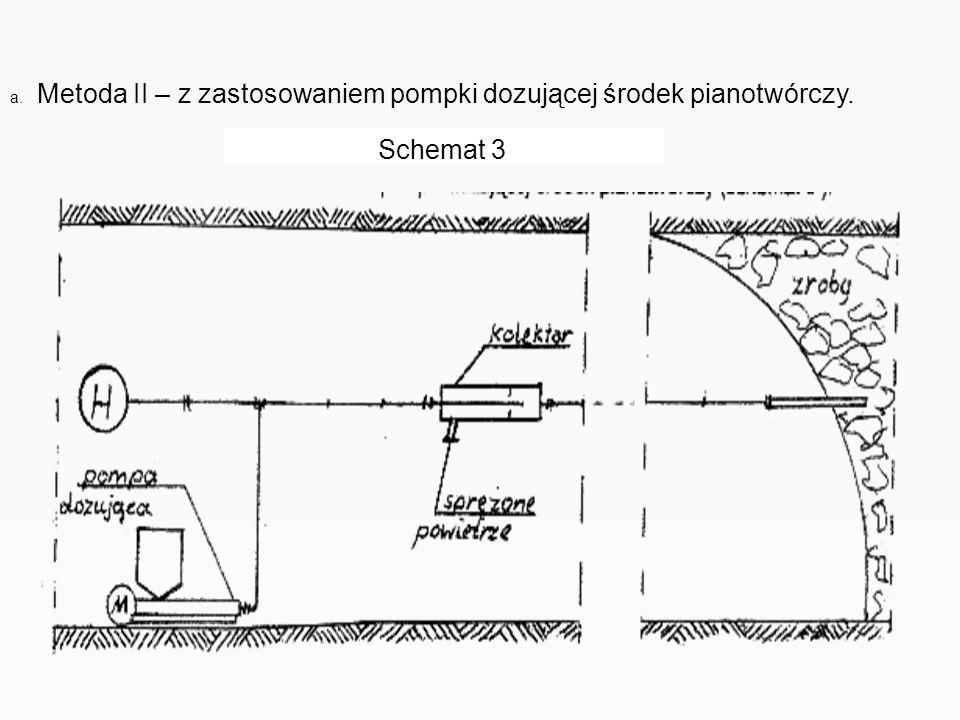 a. Metoda II – z zastosowaniem pompki dozującej środek pianotwórczy.