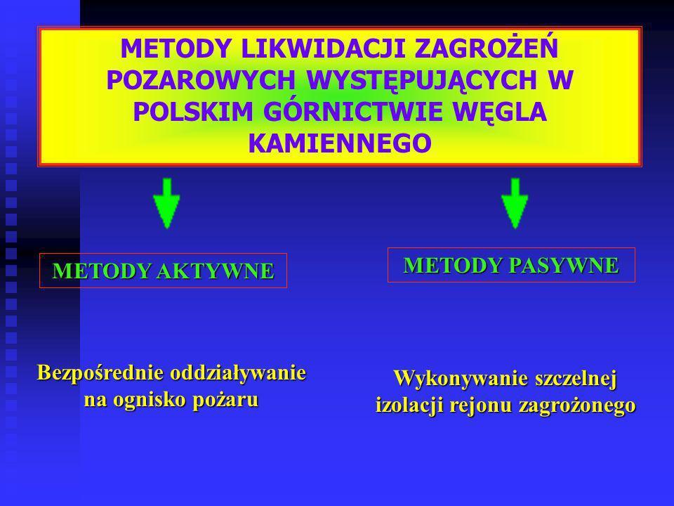 METODY LIKWIDACJI ZAGROŻEŃ POZAROWYCH WYSTĘPUJĄCYCH W POLSKIM GÓRNICTWIE WĘGLA KAMIENNEGO
