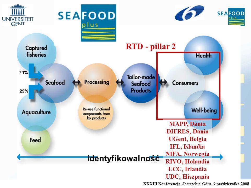 RTD - pillar 2 Identyfikowalność MAPP, Dania DIFRES, Dania