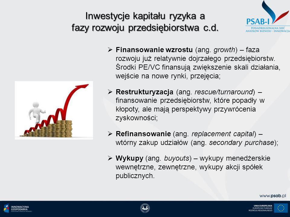 Inwestycje kapitału ryzyka a fazy rozwoju przedsiębiorstwa c.d.
