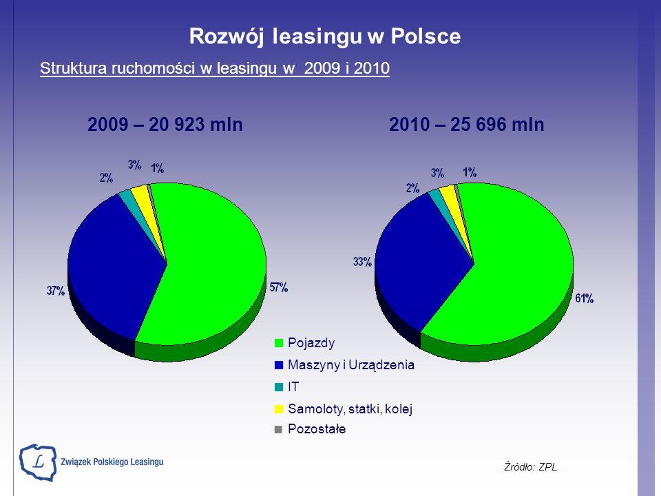 Struktura ruchomości w leasingu w 2009 i 2010