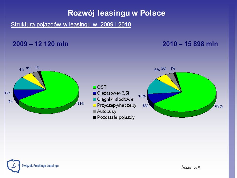 Struktura pojazdów w leasingu w 2009 i 2010