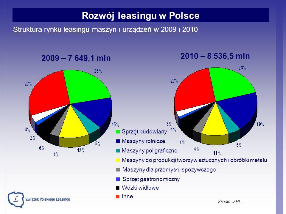Struktura rynku leasingu maszyn i urządzeń w 2009 i 2010