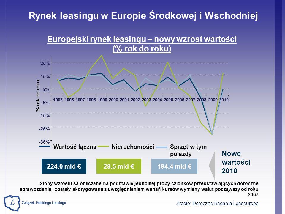 Europejski rynek leasingu – nowy wzrost wartości (% rok do roku)