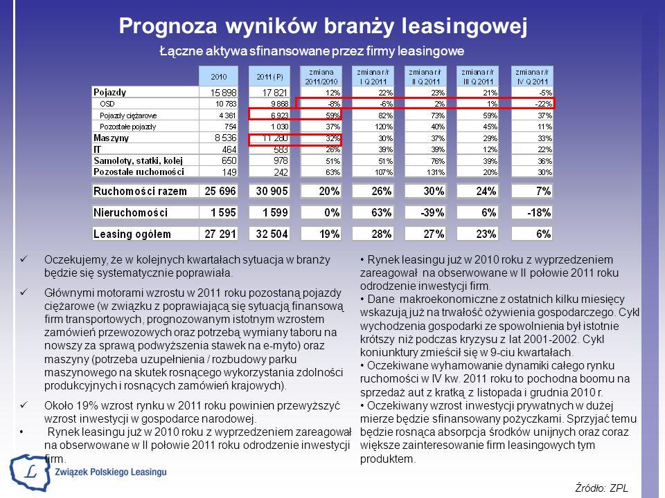 Prognoza wyników branży leasingowej