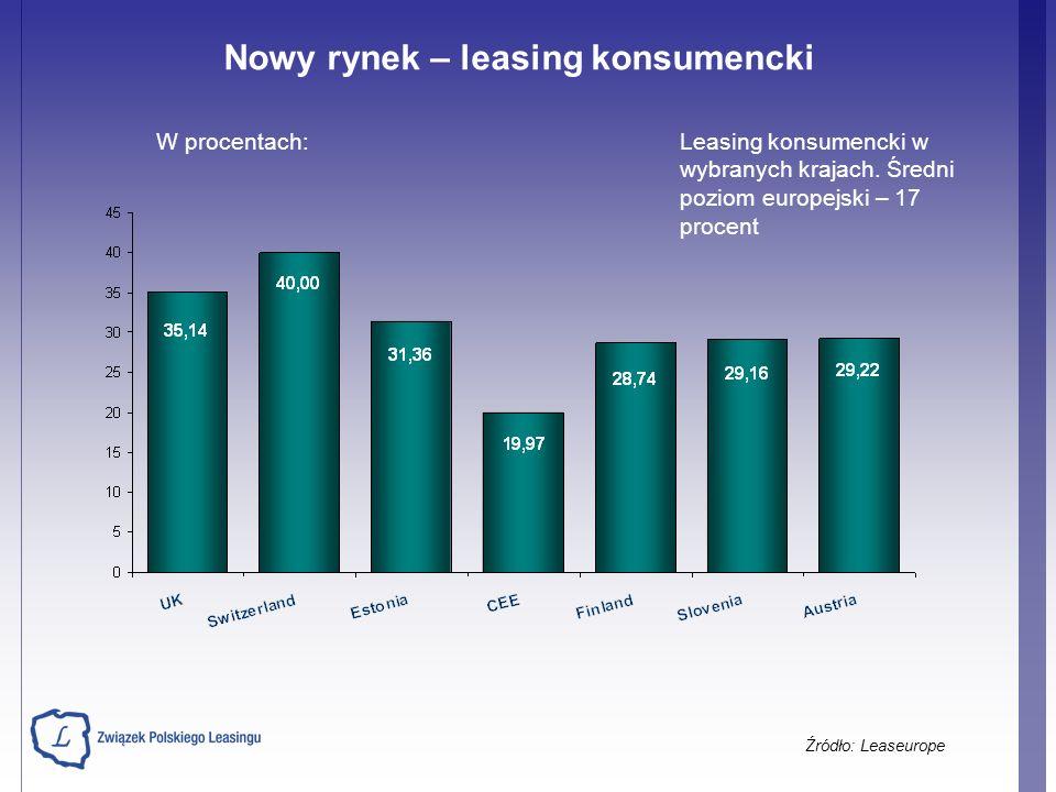 Nowy rynek – leasing konsumencki