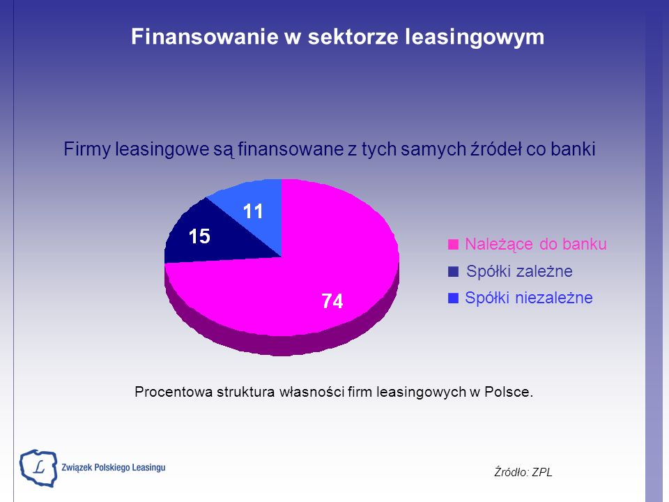 Procentowa struktura własności firm leasingowych w Polsce.