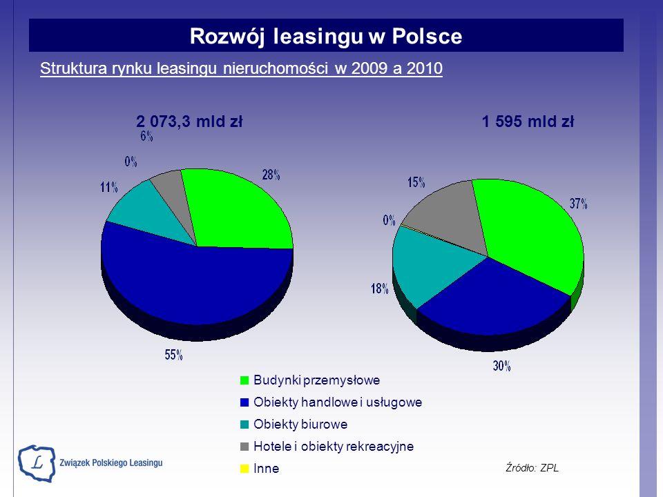 Struktura rynku leasingu nieruchomości w 2009 a 2010