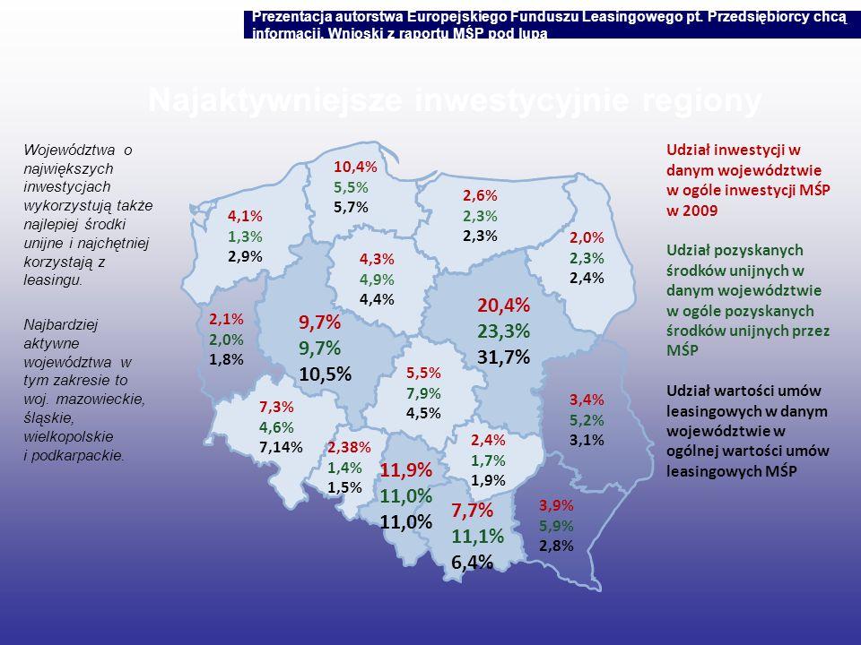 Najaktywniejsze inwestycyjnie regiony