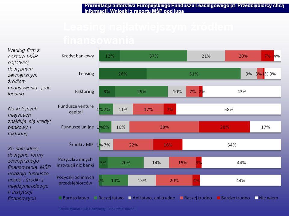 Leasing najłatwiejszym źródłem finansowania