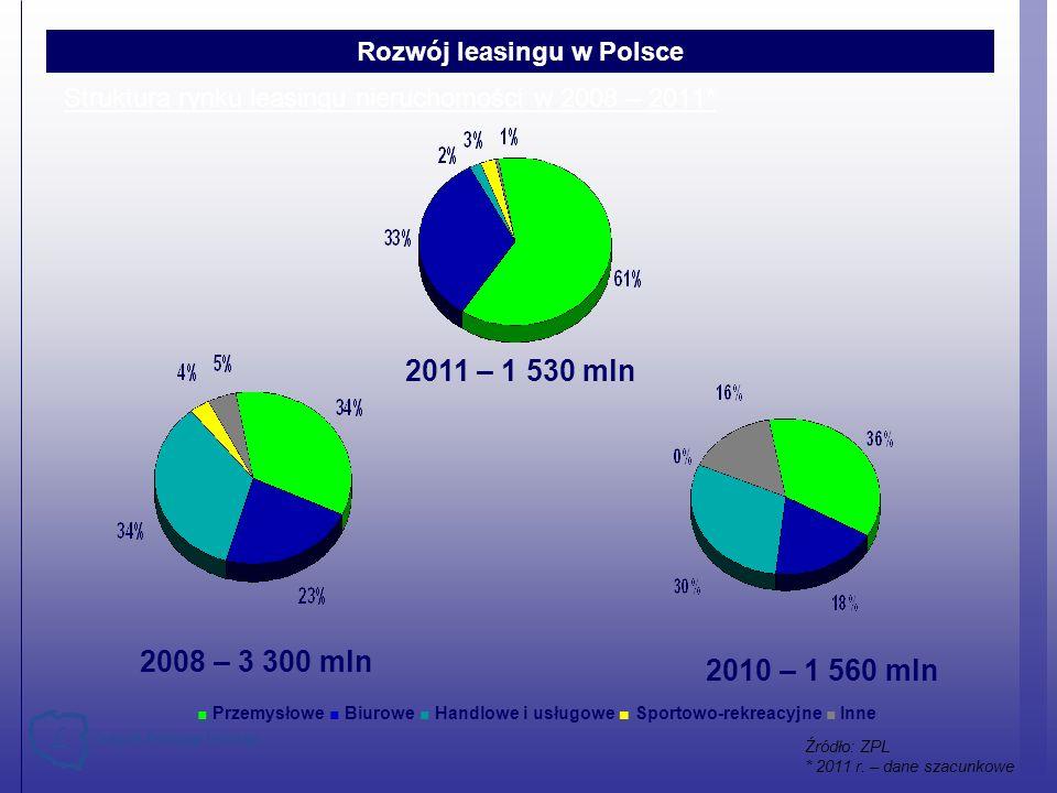 Struktura rynku leasingu nieruchomości w 2008 – 2011*