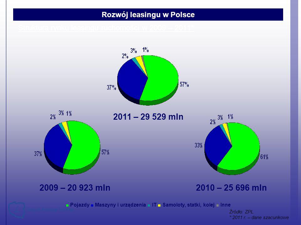 Struktura rynku leasingu ruchomości w 2009 – 2011*