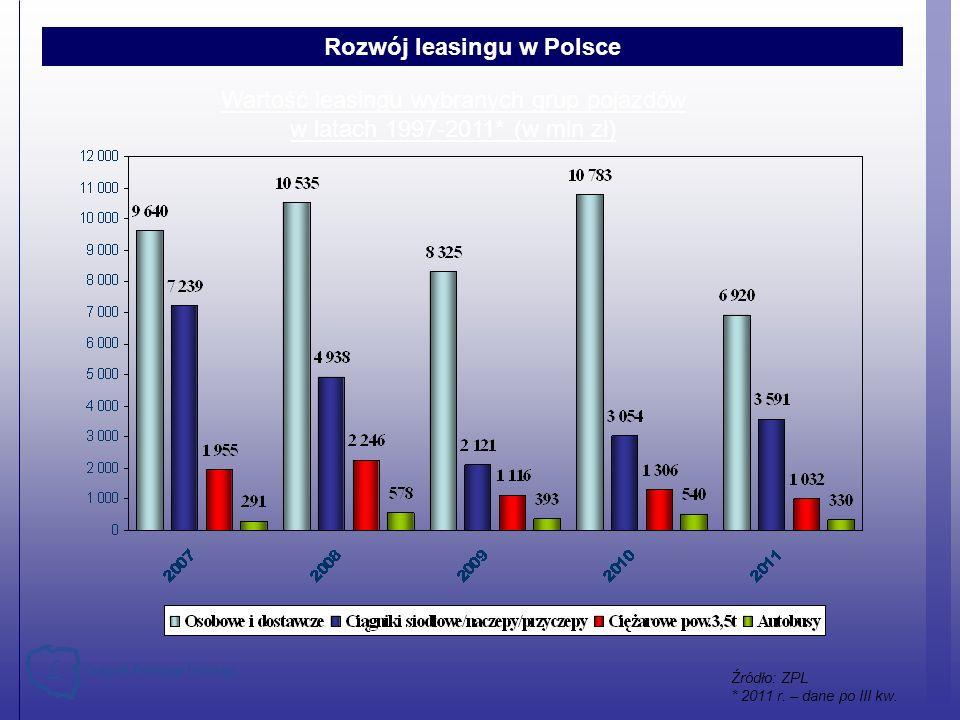 Rozwój leasingu w Polsce