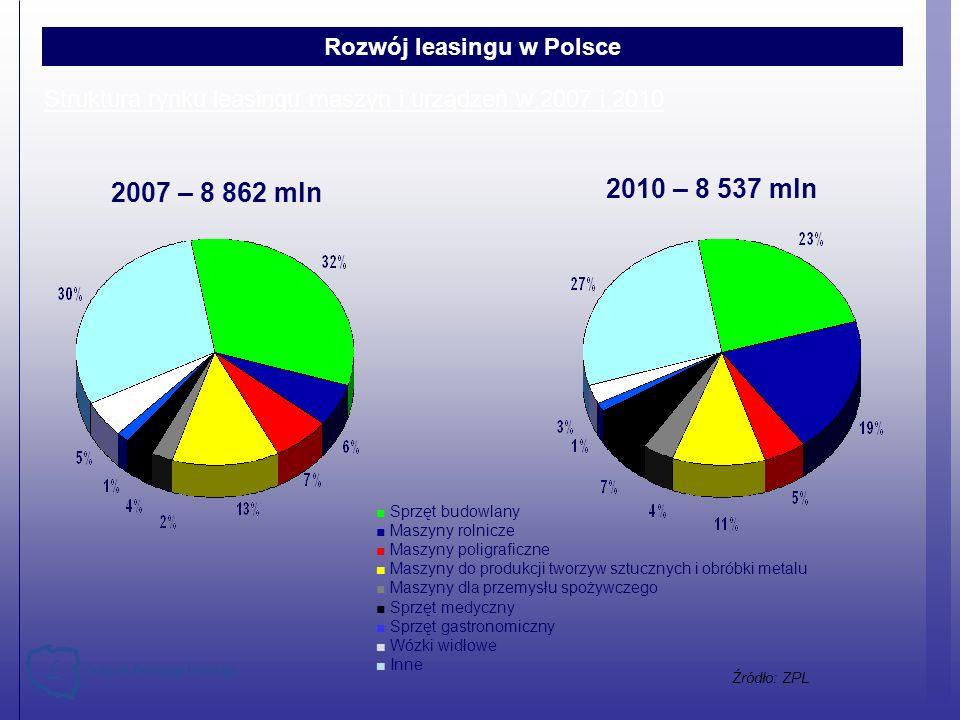 Struktura rynku leasingu maszyn i urządzeń w 2007 i 2010