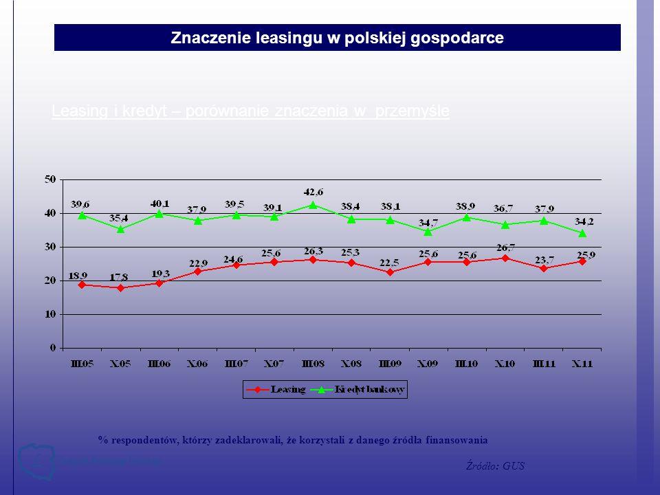 Znaczenie leasingu w polskiej gospodarce