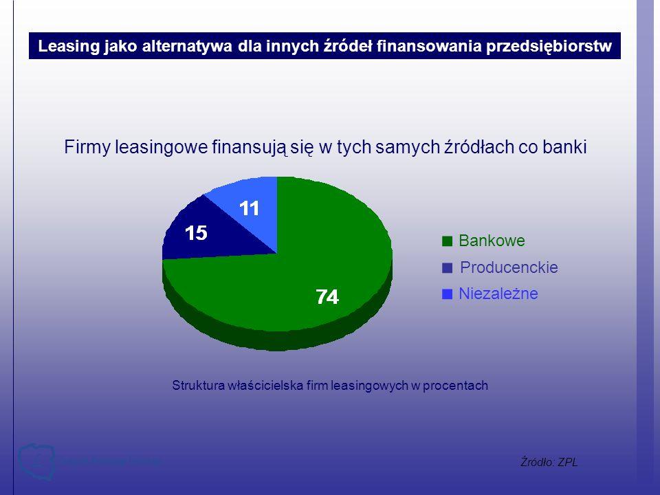 Struktura właścicielska firm leasingowych w procentach