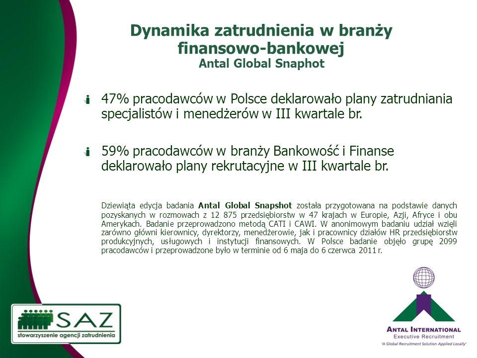 Dynamika zatrudnienia w branży finansowo-bankowej Antal Global Snaphot