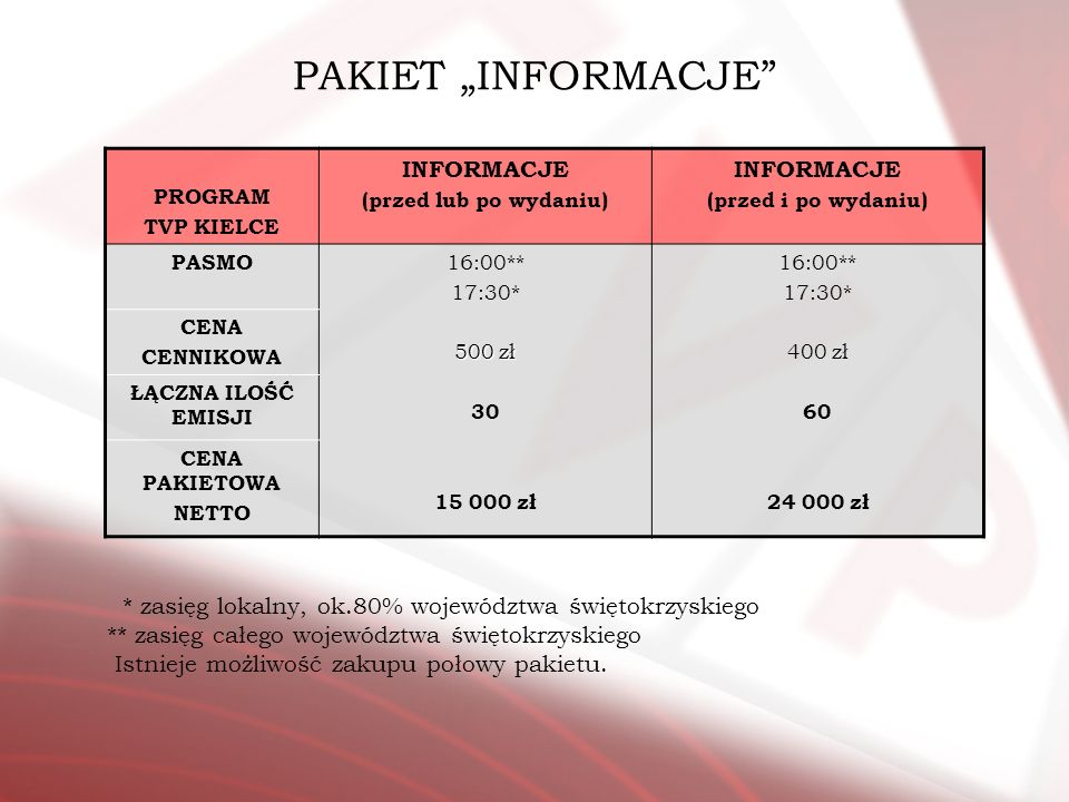 """PAKIET """"INFORMACJE INFORMACJE"""