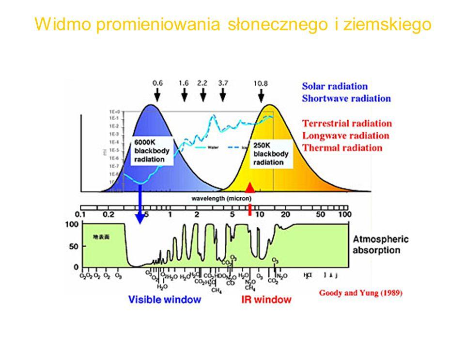 Widmo promieniowania słonecznego i ziemskiego