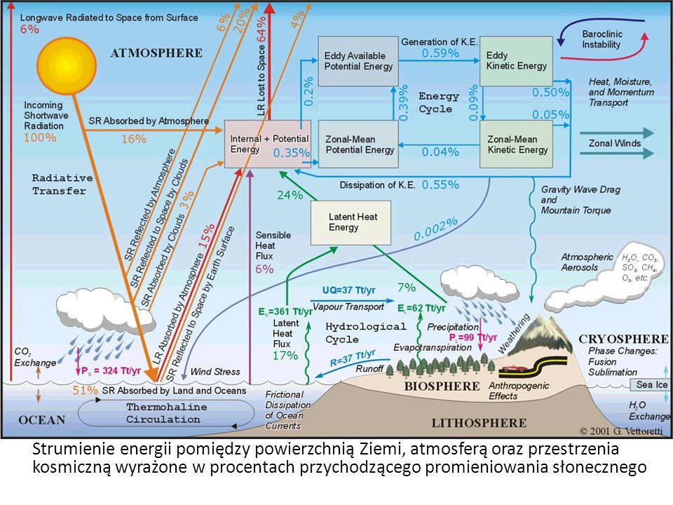 Strumienie energii pomiędzy powierzchnią Ziemi, atmosferą oraz przestrzenia kosmiczną wyrażone w procentach przychodzącego promieniowania słonecznego
