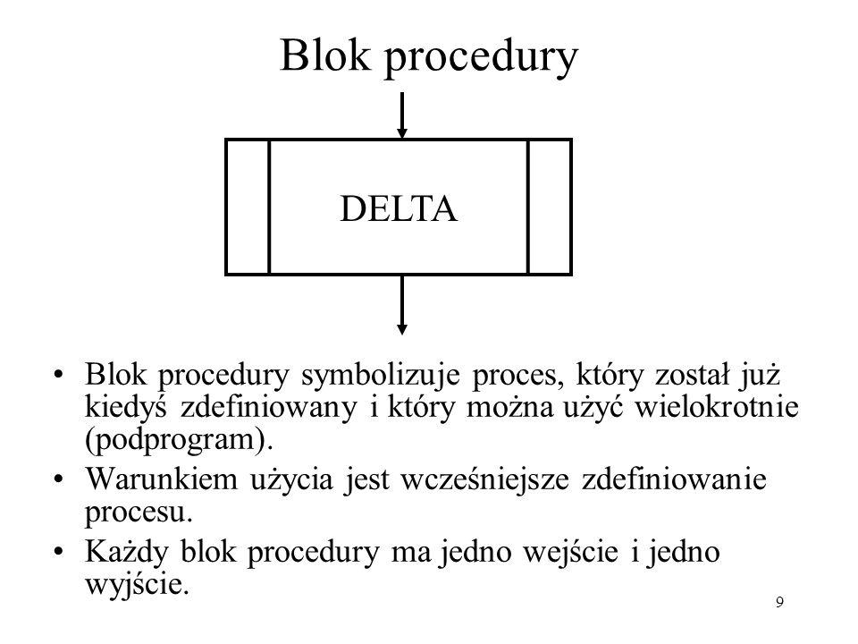 Blok procedury DELTA. Blok procedury symbolizuje proces, który został już kiedyś zdefiniowany i który można użyć wielokrotnie (podprogram).