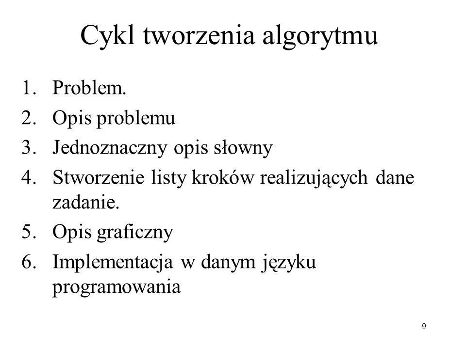 Cykl tworzenia algorytmu