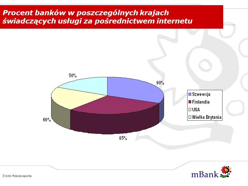 Procent banków w poszczególnych krajach świadczących usługi za pośrednictwem internetu