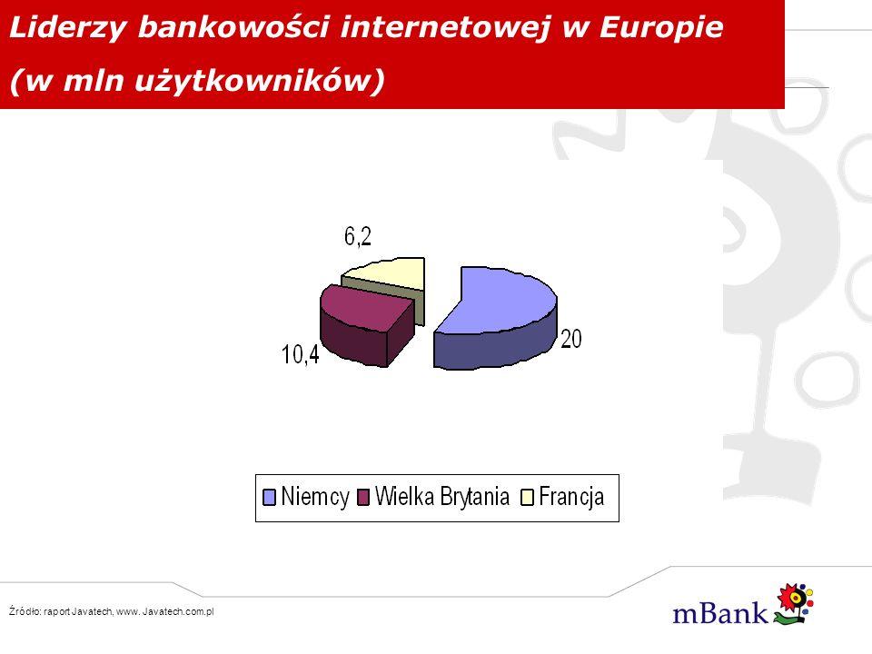 Liderzy bankowości internetowej w Europie (w mln użytkowników)