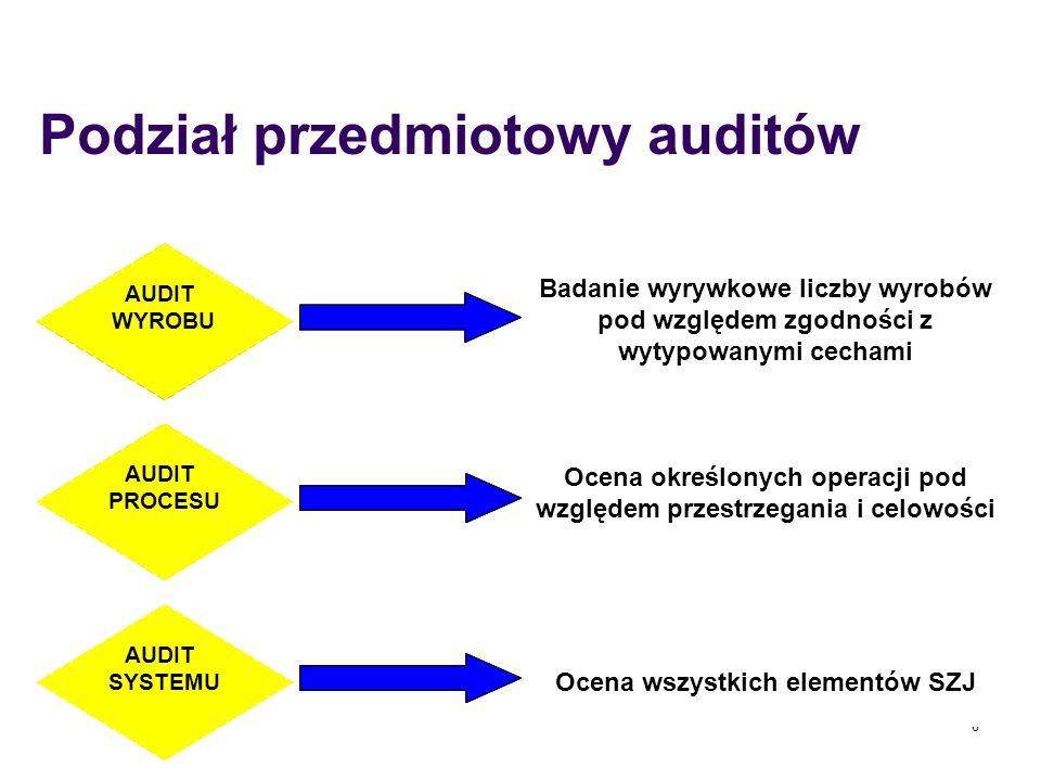 Podział przedmiotowy auditów