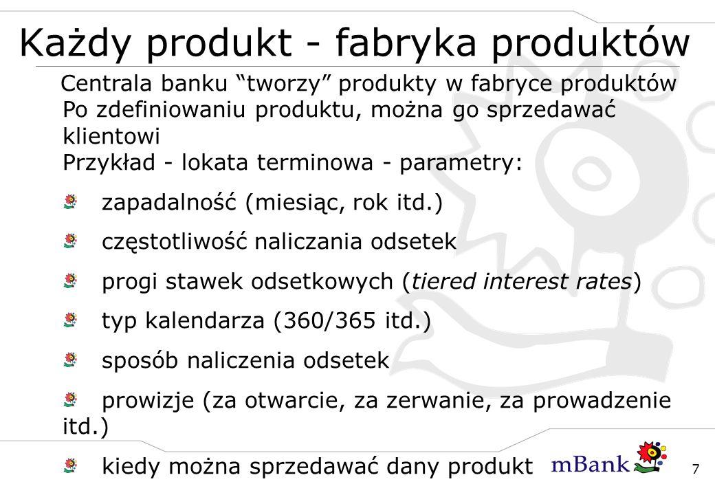 Każdy produkt - fabryka produktów