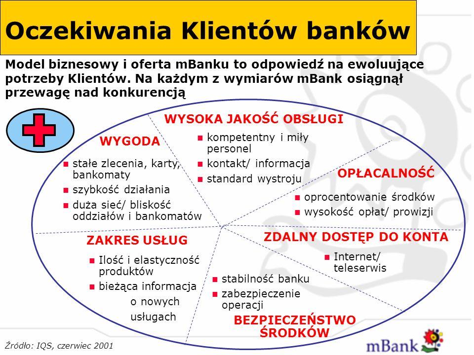 Oczekiwania Klientów banków
