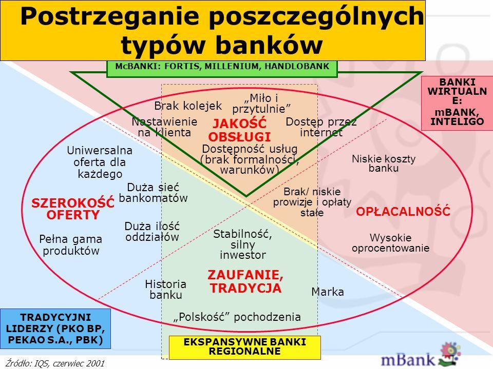 Postrzeganie poszczególnych typów banków