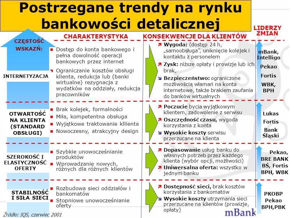 Postrzegane trendy na rynku bankowości detalicznej