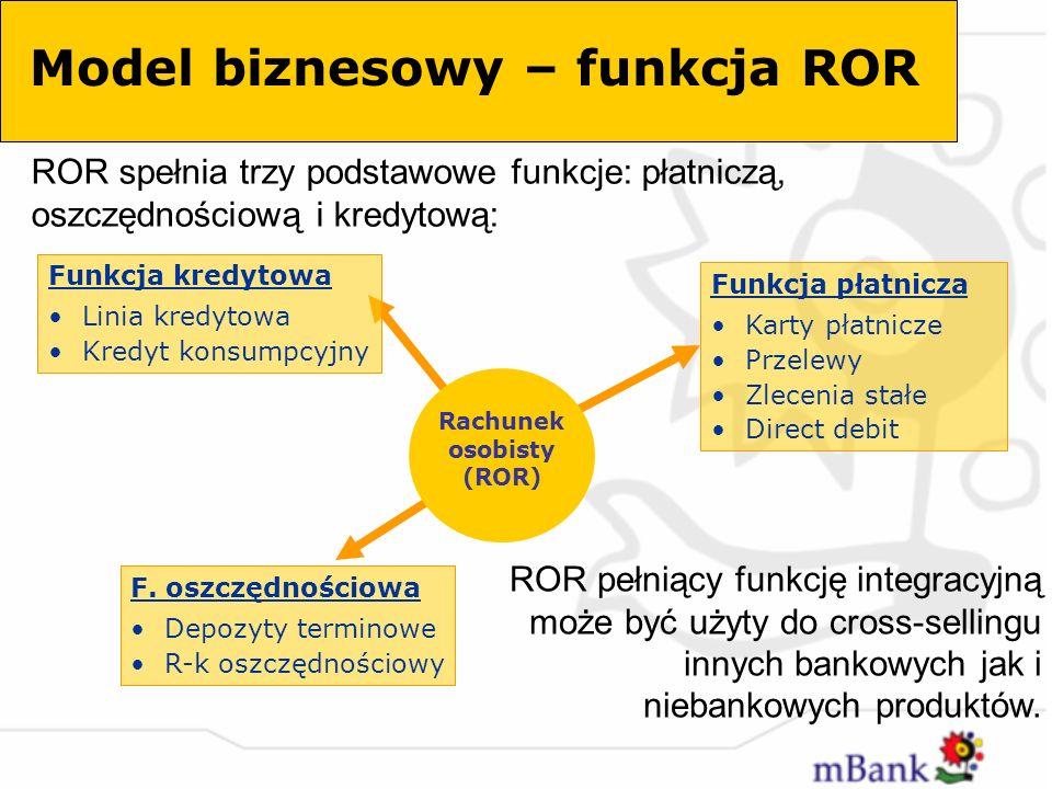 Model biznesowy – funkcja ROR