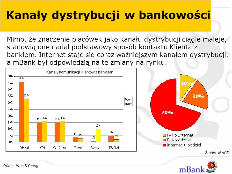 Kanały dystrybucji w bankowości
