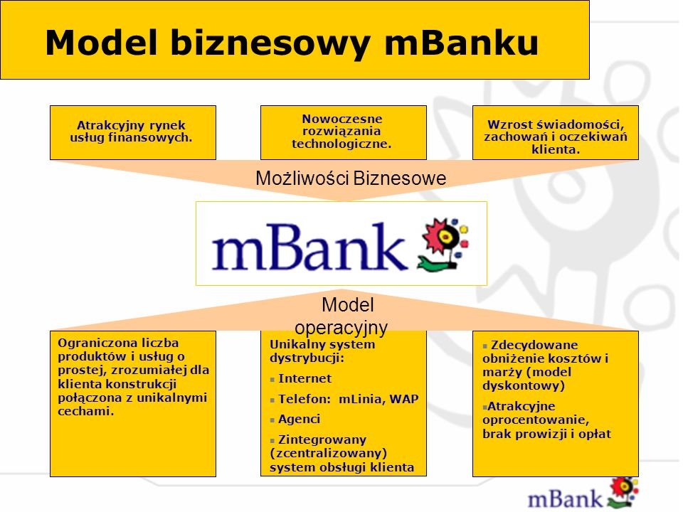 Model biznesowy mBanku