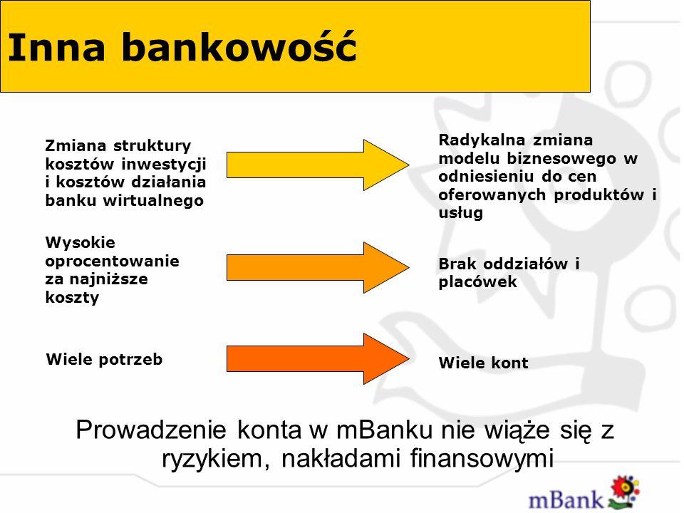 Inna bankowość Zmiana struktury kosztów inwestycji i kosztów działania banku wirtualnego.