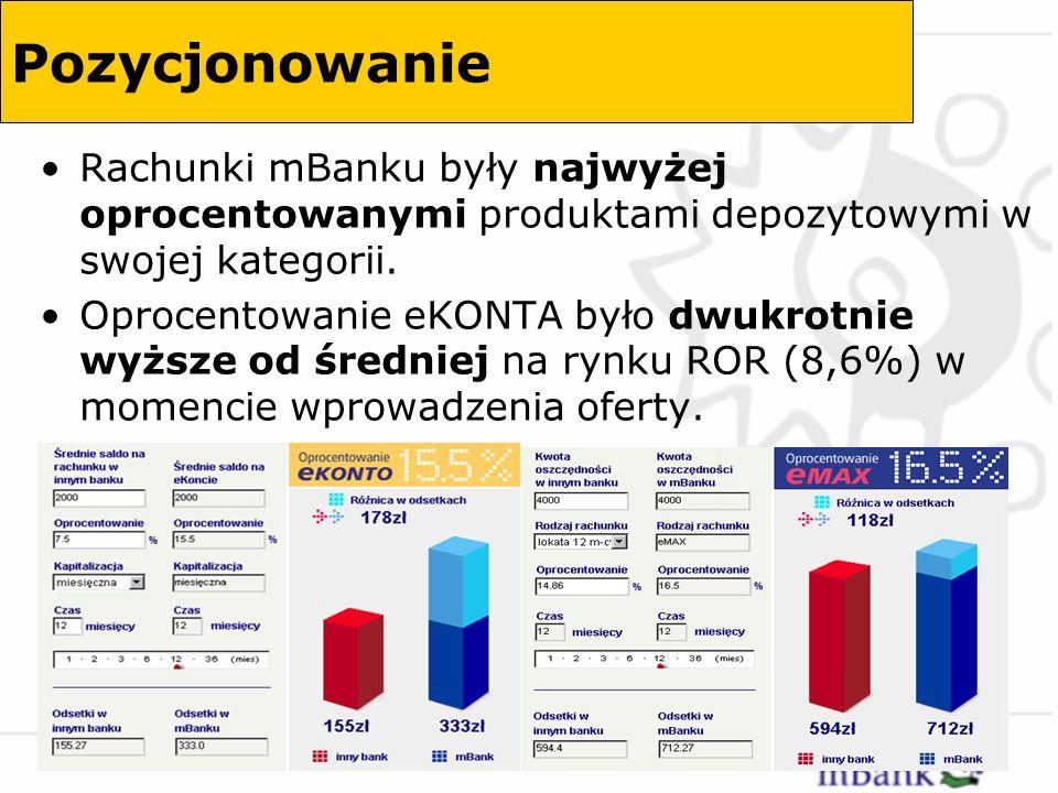 PozycjonowanieRachunki mBanku były najwyżej oprocentowanymi produktami depozytowymi w swojej kategorii.