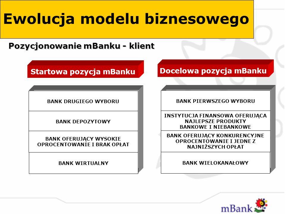 Startowa pozycja mBanku Docelowa pozycja mBanku