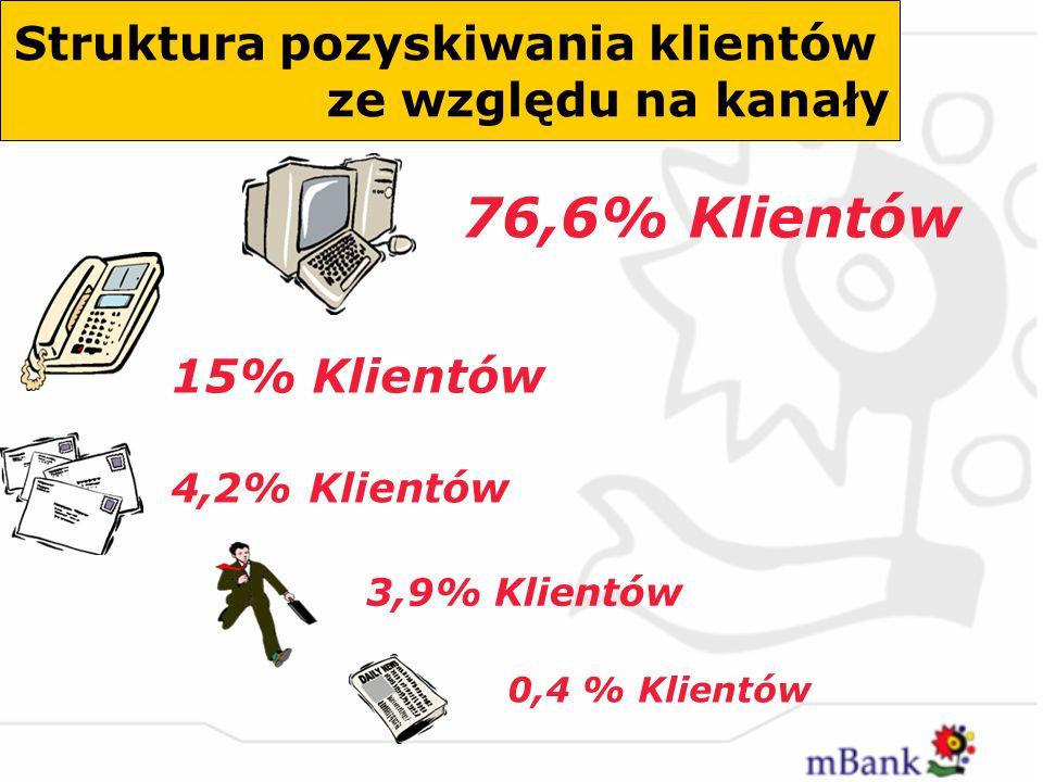 76,6% Klientów Struktura pozyskiwania klientów ze względu na kanały